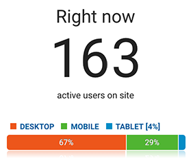 Number of Google Analytics visitors